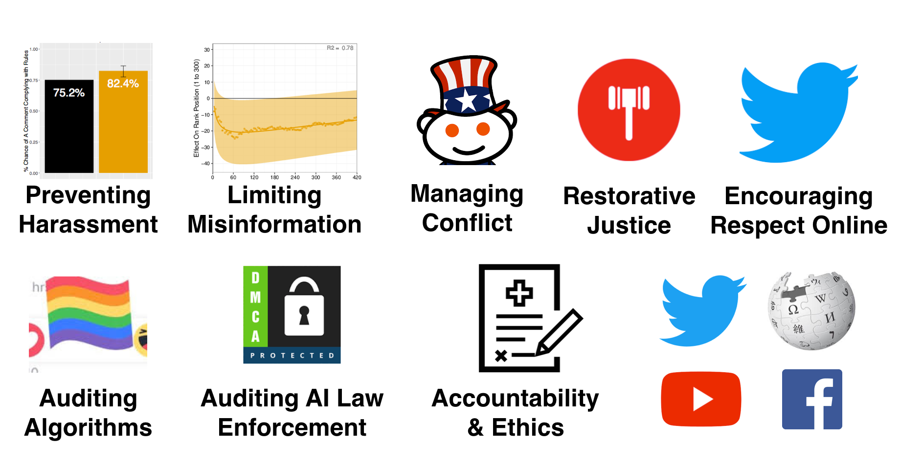 Past and upcoming CivilServant research includes preventing harassment, limiting misinformation, managing conflict, restorative justice, encouraging respect online, auditing algorithms, auditing AI law enforcement, and expanding research accountability and ethics across multiple online platforms.