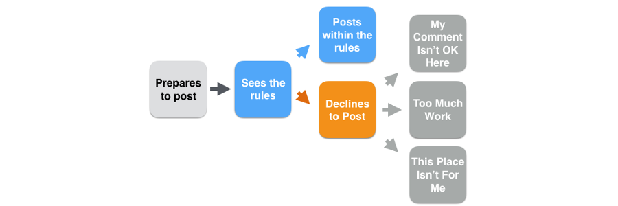 Flowchart illustrating the effect of a sticky comment on the choices made by a newcomer. Upon seeing the sticky, a newcomer might choose to post within the rules, or they might decline to post, perhaps because they see their comment isn't allowed, or because they think it's not the place for them, or because it's too much work to follow the norms in the community.